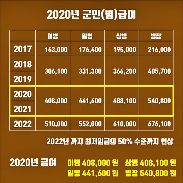 2020년 군대(군인) 월급