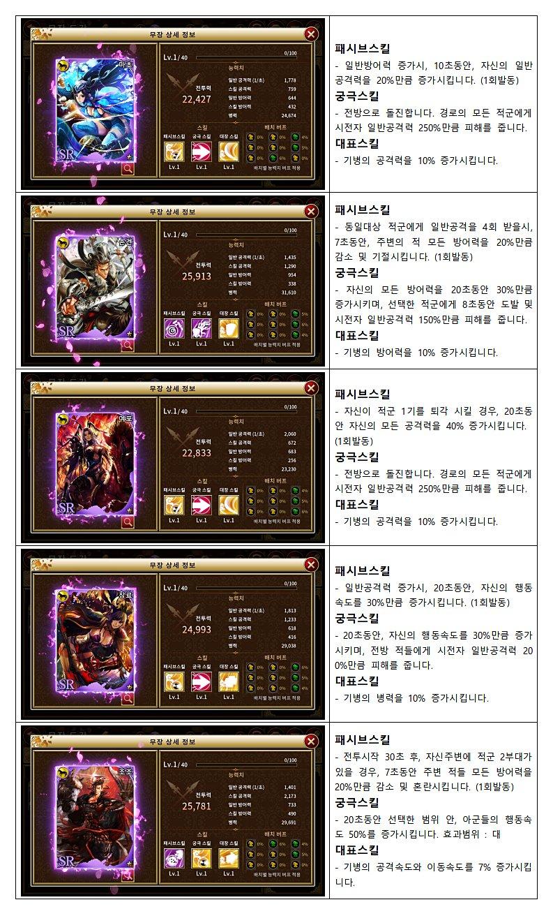 삼국지난무 기병 SR장수 스킬_1