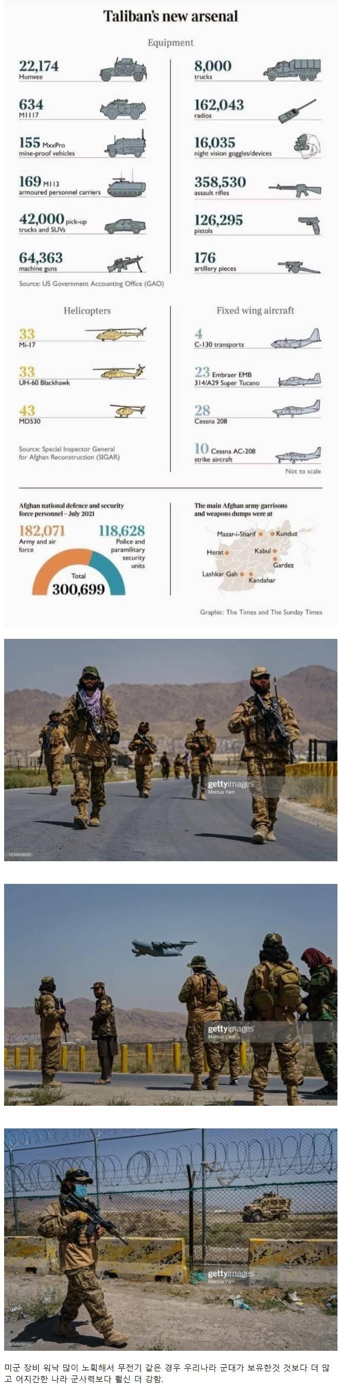 탈레반이 획득한 군사장비